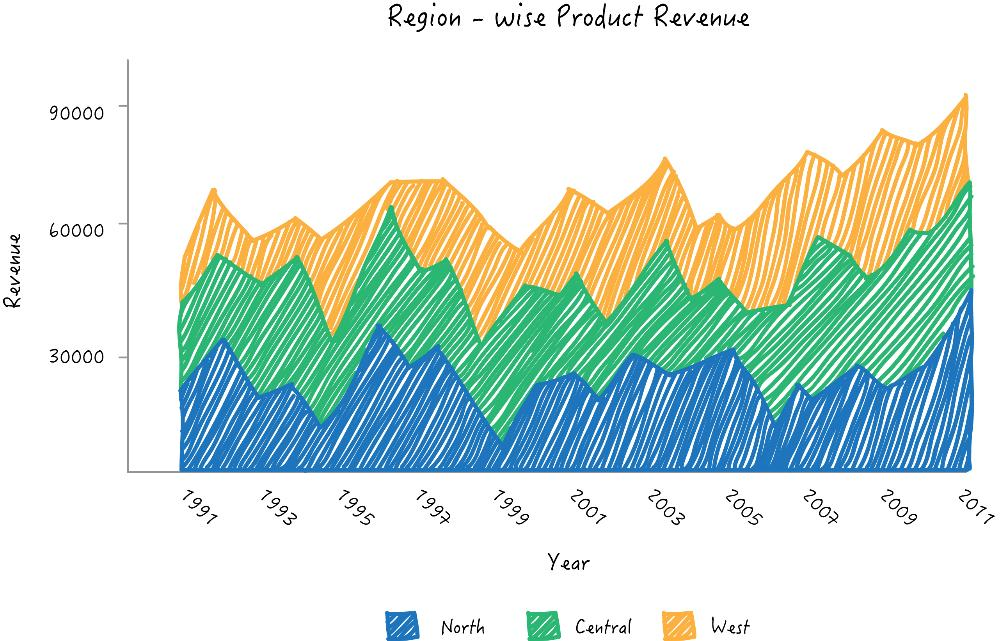 Zoho Reports stacked area chart